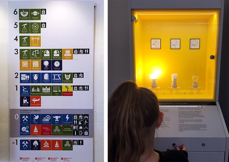 Links: Die Themen des Deutschen Museums nach Etagen. Rechts: Unser erstes Thema Strom!
